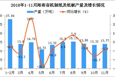 2018年1-11月海南省机制纸及纸板产量同比下降5.1%