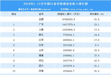 2018年中国各省市快递业务收入排行榜