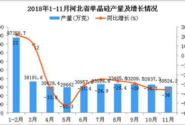 2018年1-11月河北省单晶硅产量同比下降26.2%