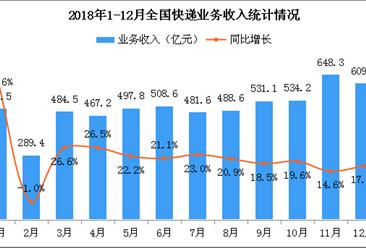 2018年1-12月全国快递物流行业运行情况分析(附图表)