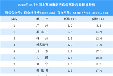 12月新房房价涨跌排行榜:广州领涨全国 深圳止跌上涨(附榜单)