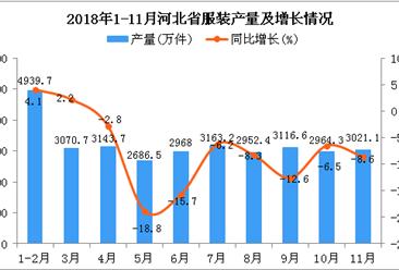 2018年1-11月河北省服装产量为32026.2万件 同比下降3.8%