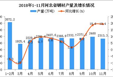 2018年1-11月河北省钢材产量及增长情况分析