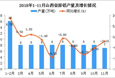 2018年1-11月山西省原铝产量为87万吨 同比下降3.5%