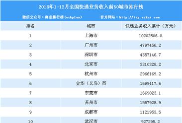 2018年中国快递业务前50城市排行榜