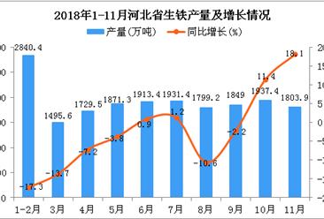 2018年1-11月河北省生铁产量为19171.1万吨 同比下降5.2%