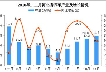 2018年1-11月河北省汽车产量为111.3万辆 同比增长16.5%