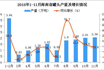 2018年1-11月海南省罐头产量为16.75万吨 同比下降17.2%