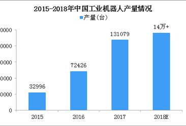 2018年中国工业机器人市场回望及2019年行业发展趋势预测(图)
