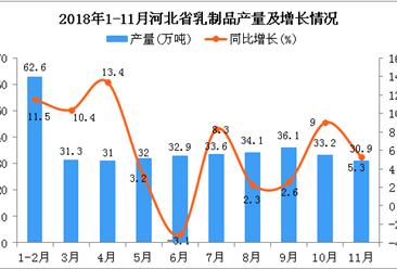2018年1-11月河北省乳制品产量为357.7万吨 同比增长6.8%