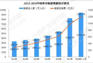 2018年1-11月桂林旅游总消费达1188亿元  同比大增31.2%(图)