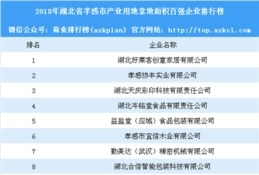 产业用地情报:2018年湖北省孝感市产业用地拿地面积百强企业排行榜