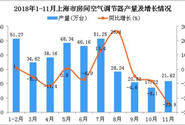 2018年1-11月上海市空调产量为357.7万台 同比下降1.8%