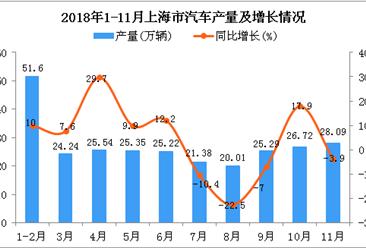 2018年1-11月上海市汽车产量为273.44万辆 同比增长3.9%