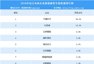 2018年中国动力电池企业新能源客车装机量排行榜