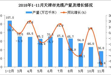 2018年1-11月天津市光缆产量为652.8万芯千米 同比下降12.1%