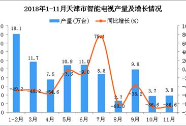 2018年1-11月天津市智能电视产量为87.9万台 同比下降53.4%