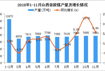 2018年1-11月山西省原煤产量为79911万吨 同比增长3.3%