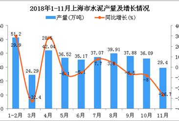 2018年1-11月上海市水泥产量同比下降1.9%