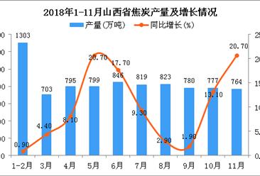2018年1-11月山西省焦炭产量同比增长10.2%