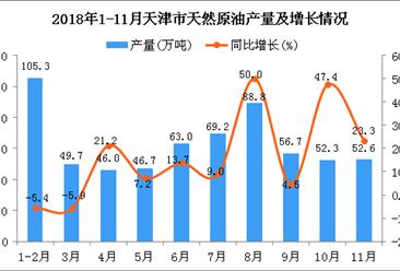 2018年1-11月天津市天然原油产量同比增长9.3%