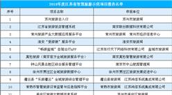 2018年度江苏省智慧旅游示范项目公示名单出炉:共21个项目入选(附全名单)