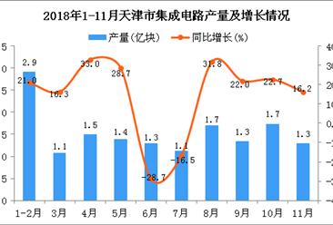 2018年1-11月天津市集成电路产量为15.3亿块 同比下降2.8%