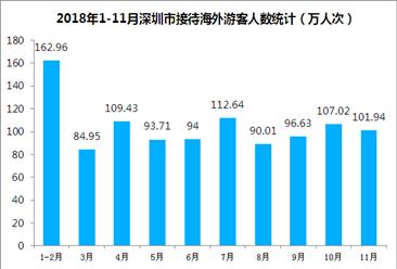 2018年1-11月深圳市入境旅游數據分析:旅游外匯收入超45億美元(圖)