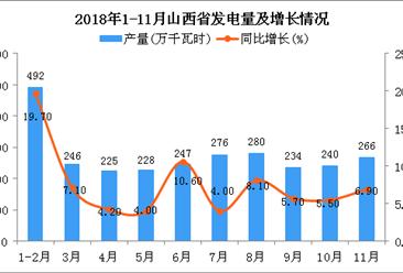 2018年1-11月山西省发电量及增长情况分析