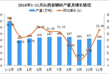 2018年1-11月山西省钢材产量为4507万吨 同比增长18%