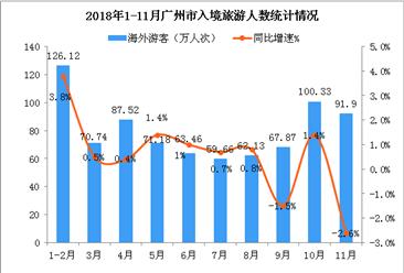 2018年1-11月廣州市入境旅游數據統計:接待海外游客數超800萬人(圖)