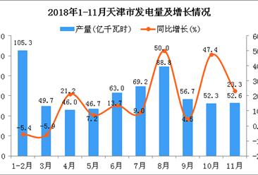 2018年1-11月天津市发电量为630.4亿千瓦时 同比增长9.3%