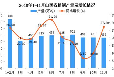 2018年1-11月山西省粗钢产量为4937万吨 同比增长20.2%