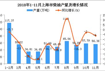 2018年1-11月上海市柴油产量为576万吨 同比下降10.7%