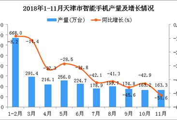 小鱼儿玄机2站年1-11月天津市智能手机产量及增长情况分析