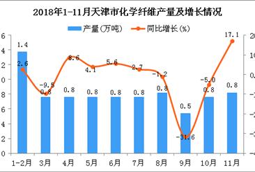 2018年1-11月天津市化学纤维产量为8.1万吨 同比下降0.9%