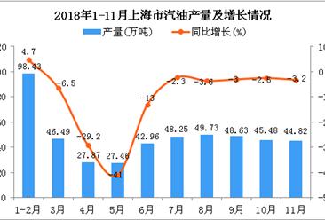 2018年1-11月上海市汽油产量为480.12万吨 同比下降8.2%