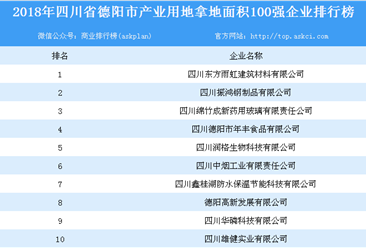 产业用地情报:2018年四川省德阳市产业用地拿地面积100强企业排行榜
