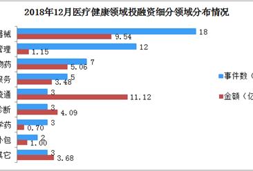 """2018年12月中国医疗健康领域投融资汇总分析:融资额近40亿元  美维口腔成""""黑马"""""""