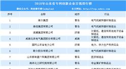 2018年山东省专利创新企业百强榜单发布:海尔/海信/浪潮前三(附完整排名)