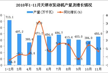 2018年1-11月天津市发动机产量及增长情况分析