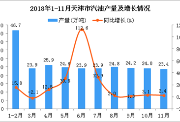 2018年1-11月天津市汽油产量为265.4万吨 同比增长15.3%