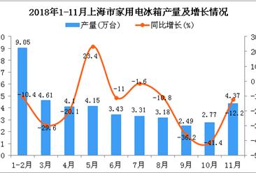 2018年1-11月上海市家用电冰箱产量为41.46万台 同比下降16.3%