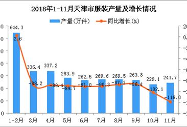 2018年1-11月天津市服装产量及增长情况分析:同比下降18.8%