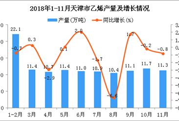 2018年1-11月天津市乙烯产量为121.9万吨 同比下降0.9%