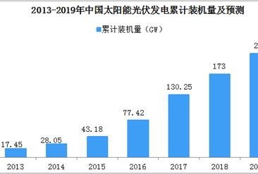 2018年中国光伏产业市场竞争格局分析及2019年市场展望(图)