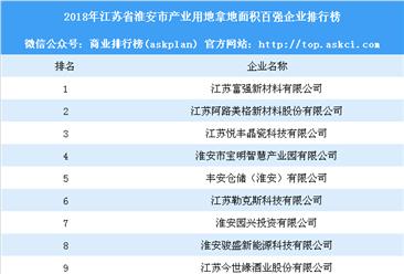 产业用地情报:2018年江苏省淮安市产业用地拿地面积百强企业排行榜