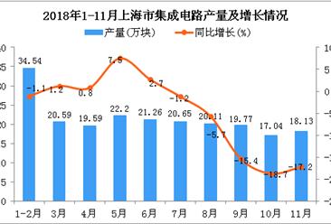 2018年1-11月上海市集成电路产量及增长情况分析:同比下降3.8%