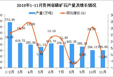 2018年1-11月贵州省磷矿石产量为3240.22万吨 同比增长1.5%
