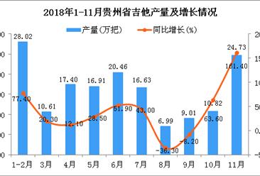 2018年1-11月贵州省吉他产量为156.27万把 同比增长54.5%